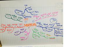 朝のマインドマップ